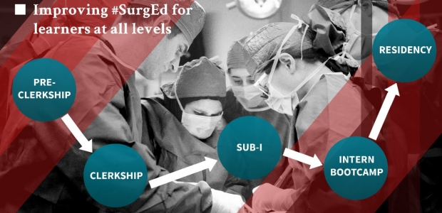 Surgical Education Trajectory